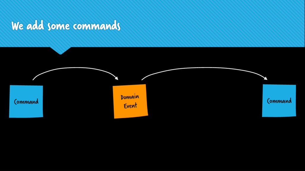 Domain Event We add some commands Command Comma...