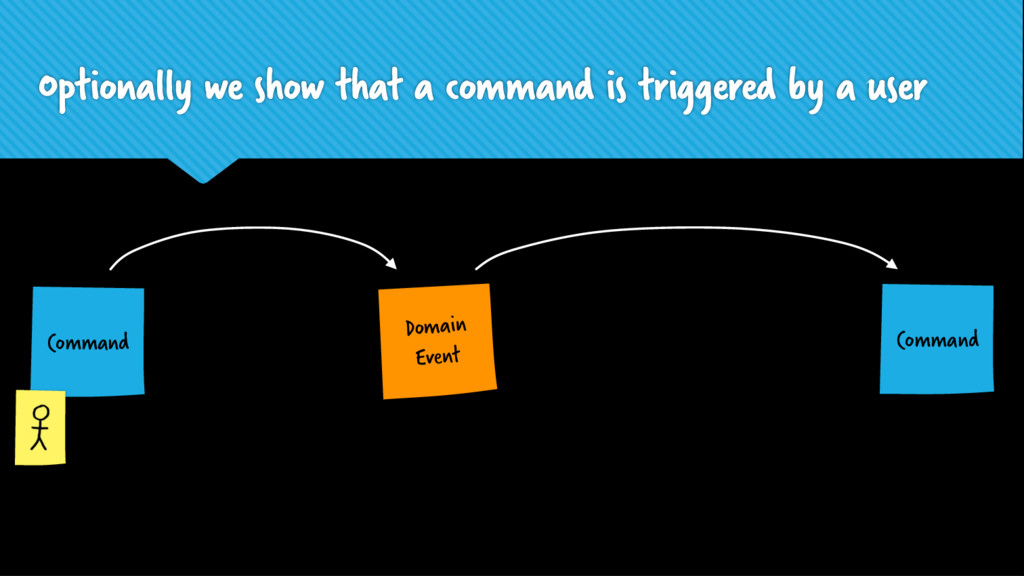 Domain Event Optionally we show that a command ...