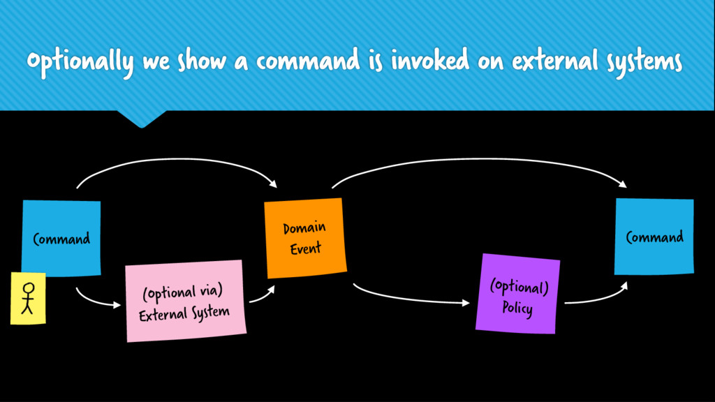 Domain Event (Optional) Policy Command Command ...