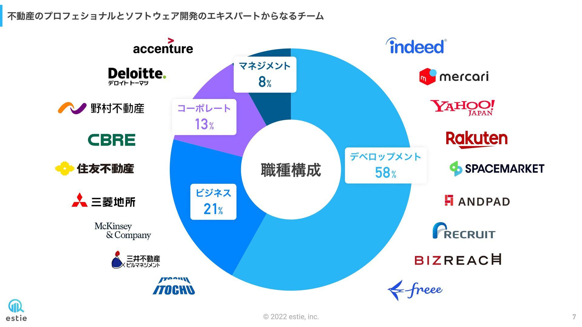 不動産のプロフェショナルとソフトウェア開発のエキスパートからなるチーム 平井 瑛 CEO 東京...