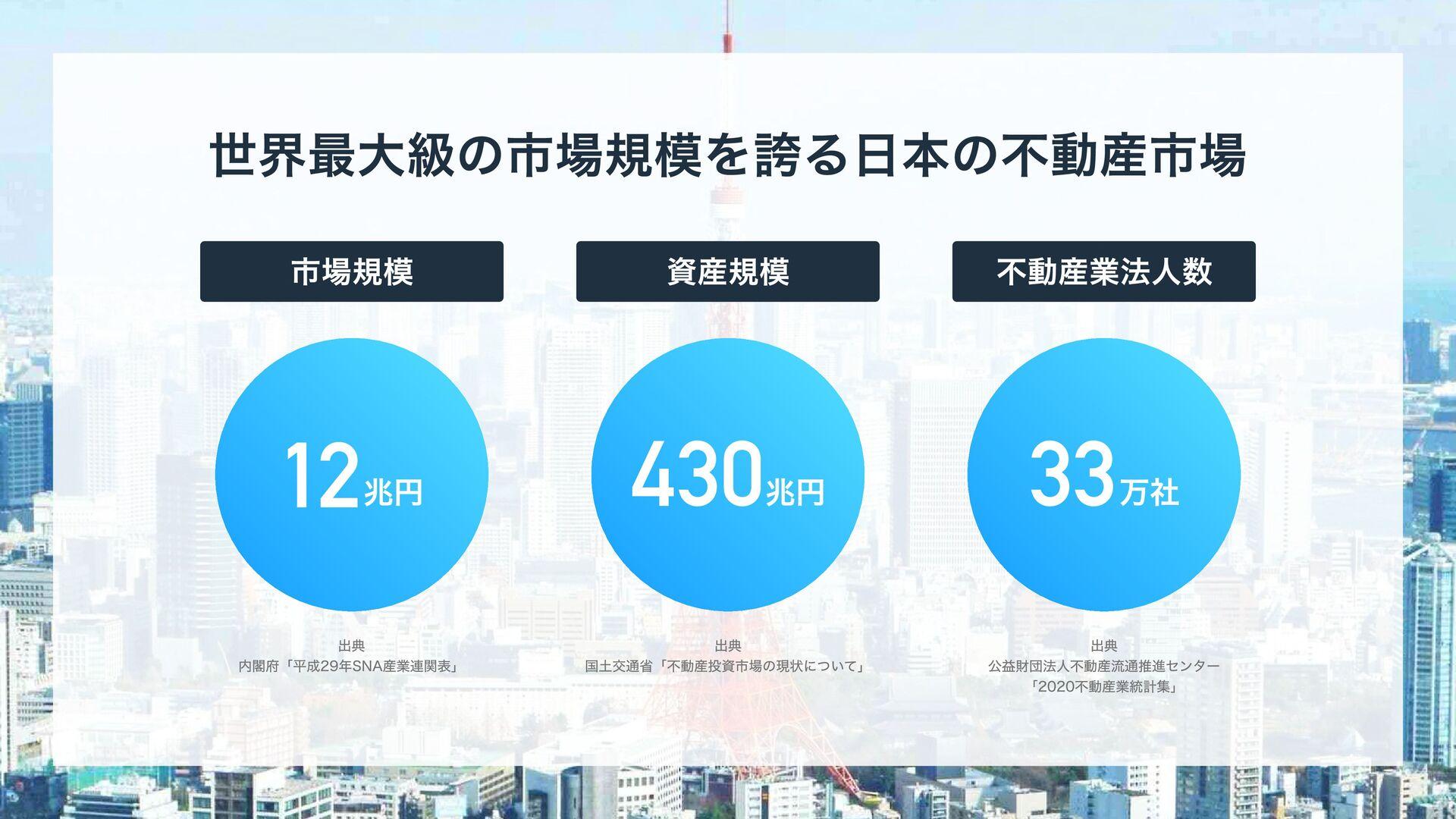 世界最大級の市場規模を誇る日本の不動産市場 12兆円 市場規模 出典  内閣府「平成29年S...