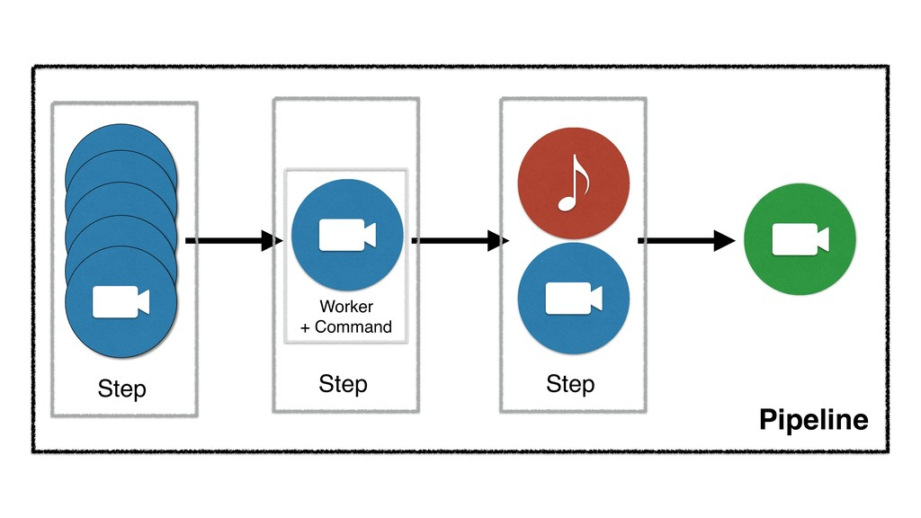 Pipeline Step Step Step Worker + Command