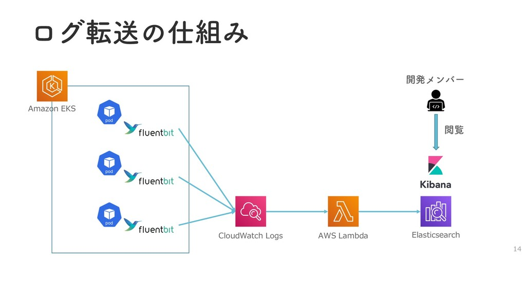 ϩάసૹͷΈ CloudWatch Logs AWS Lambda Elasticsear...