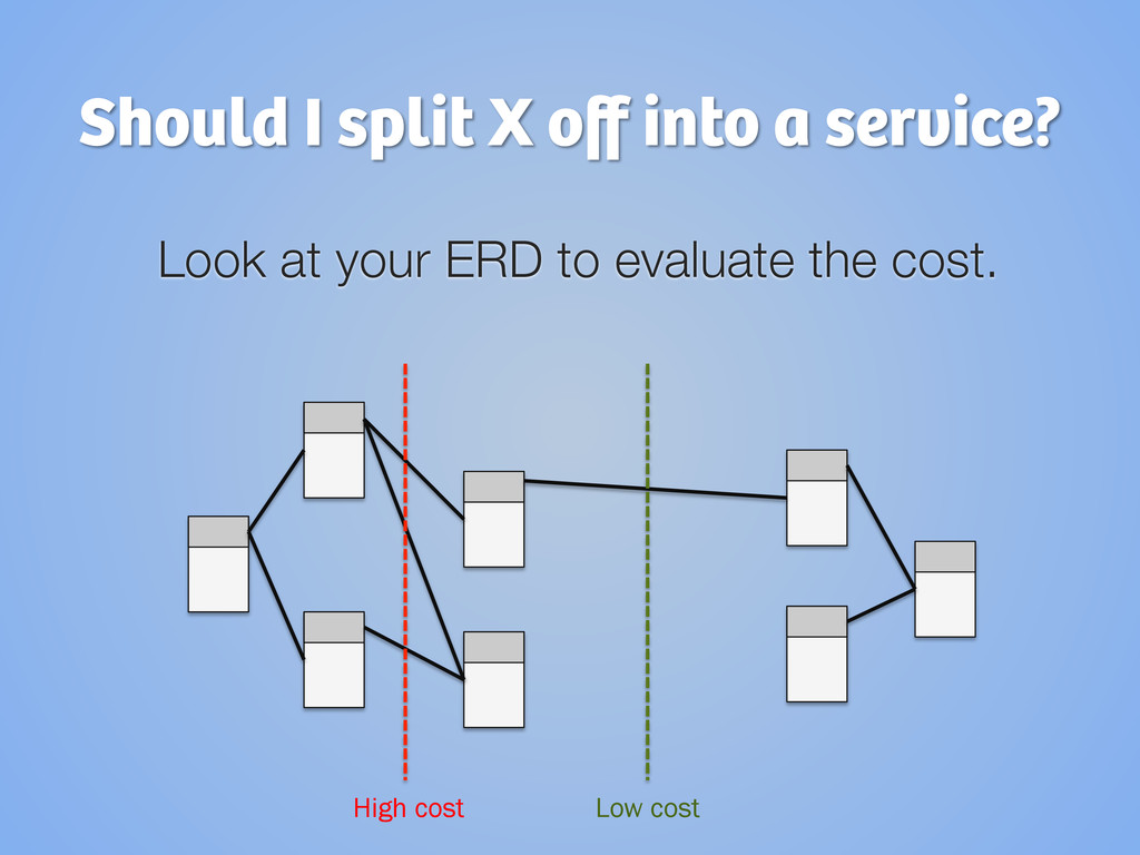 Should I split X off into a service? Look at you...