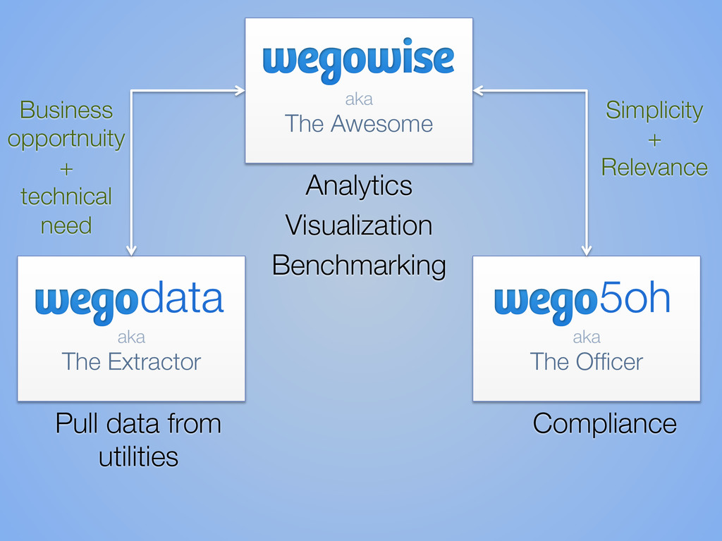 aka  The Awesome Analytics Visualization...