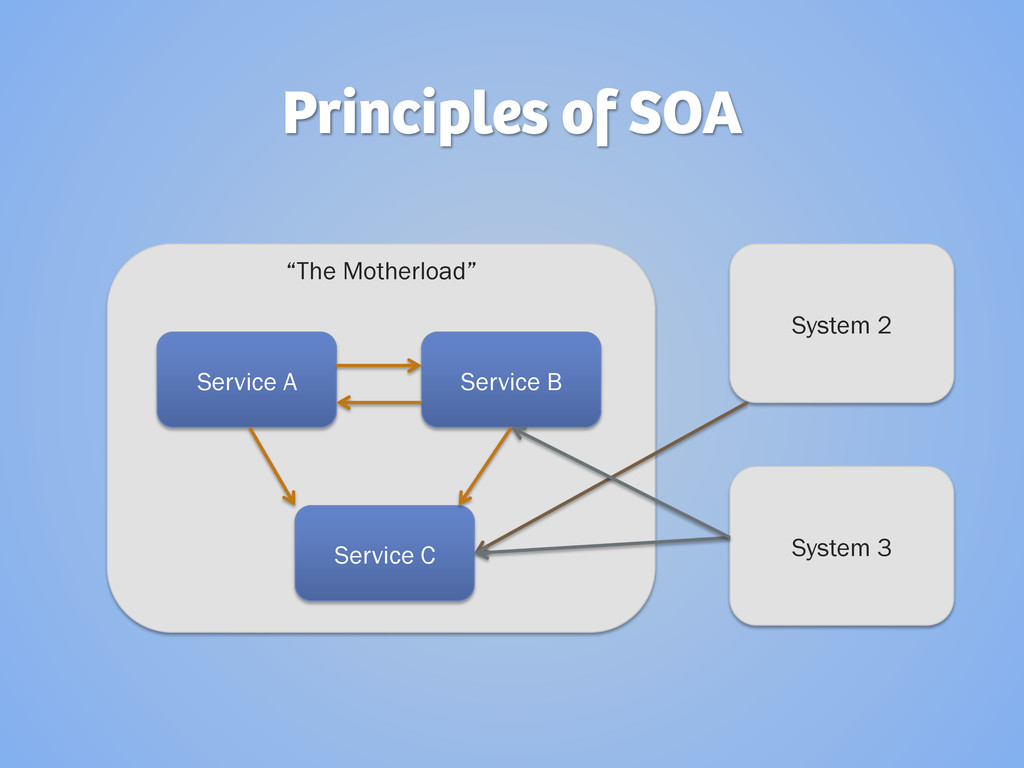 "Principles of SOA ""The Motherload"" Service A Se..."