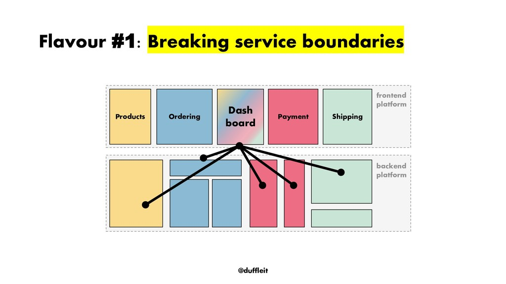 @duffleit Flavour #1: Breaking service boundari...