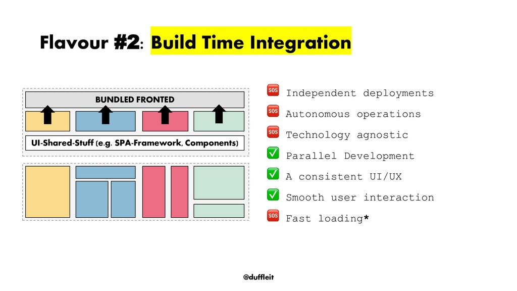 @duffleit Flavour #2: Build Time Integration In...