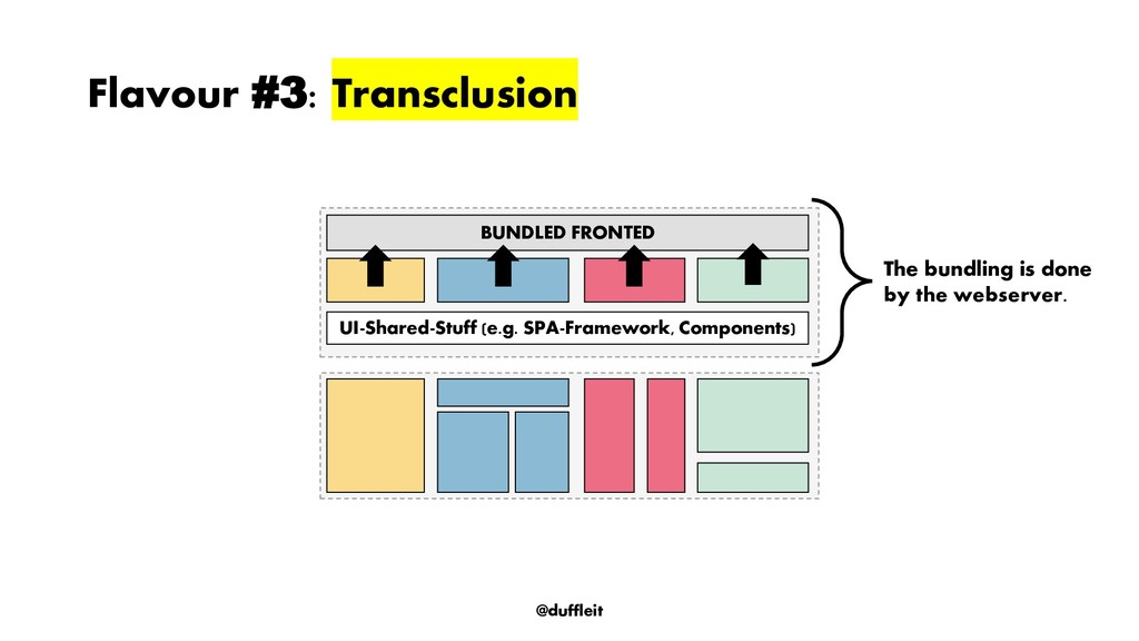 @duffleit Flavour #3: Transclusion BUNDLED FRON...