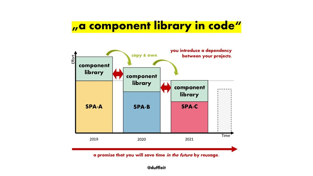 "@duffleit ""a component library in code"" SPA-C S..."