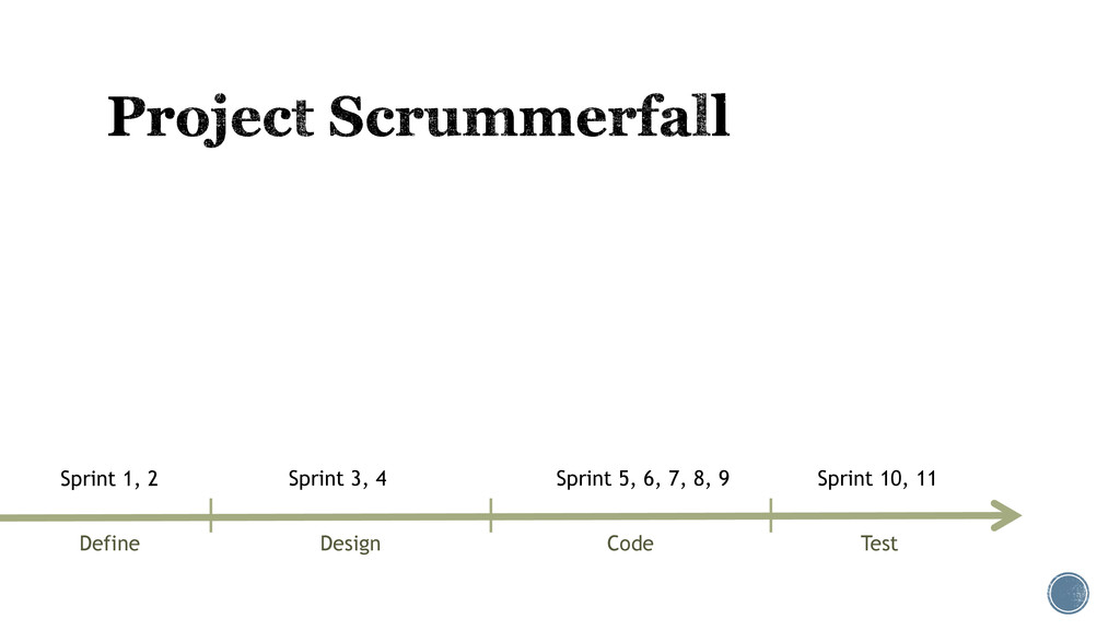 Define Design Code Test Sprint 1, 2 Sprint 3, 4...