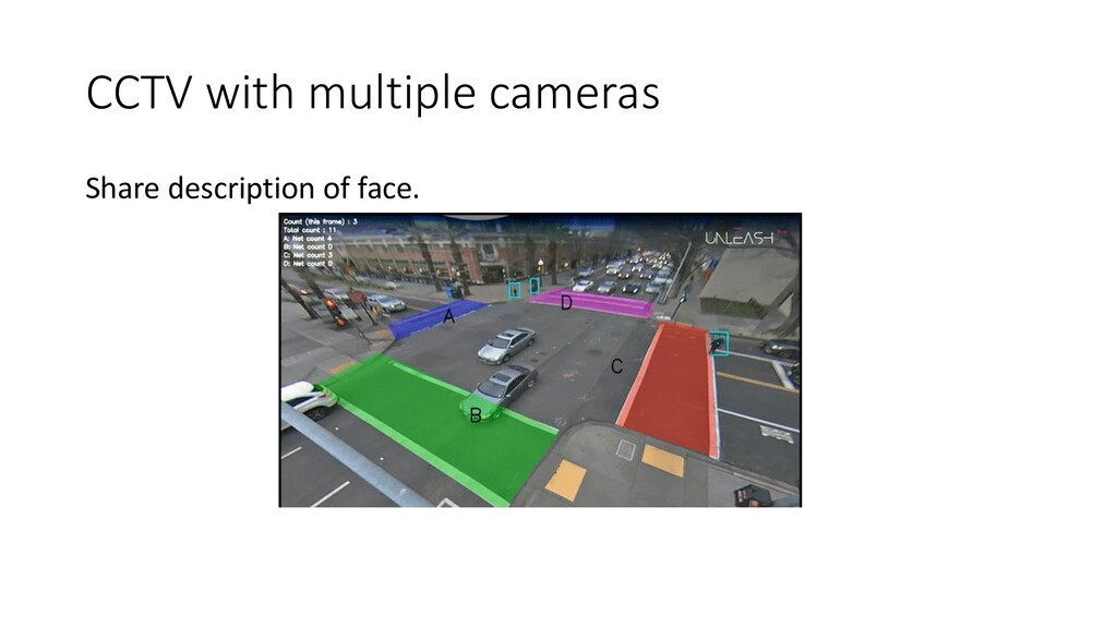CCTV with multiple cameras Share description of...