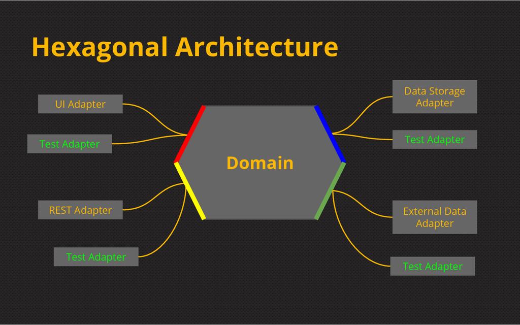 Hexagonal Architecture UI Adapter REST Adapter ...