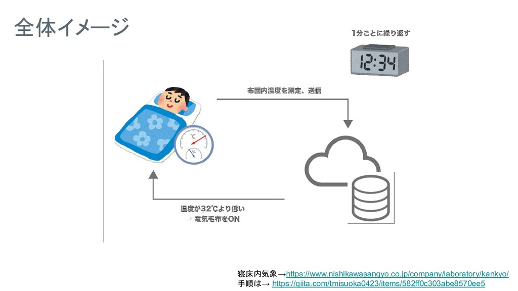 全体イメージ 寝床内気象→https://www.nishikawasangyo.co.jp/...