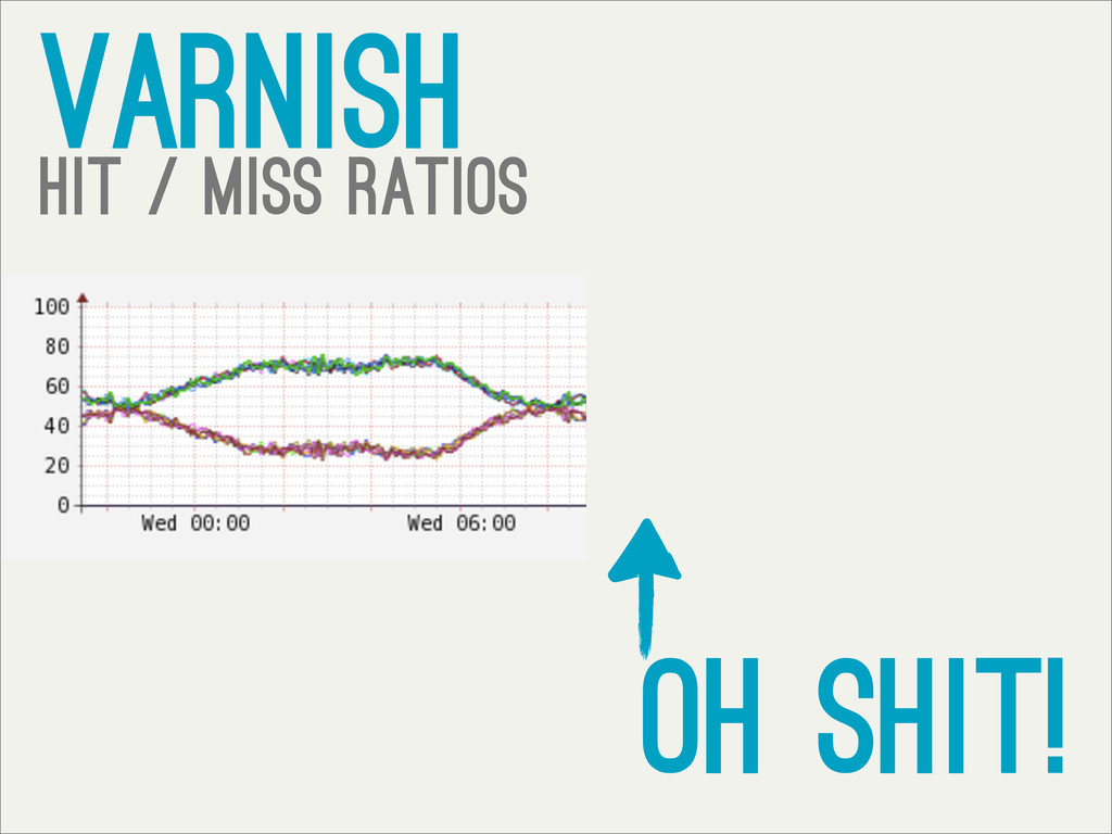 varnish hit / miss ratios oh shit!
