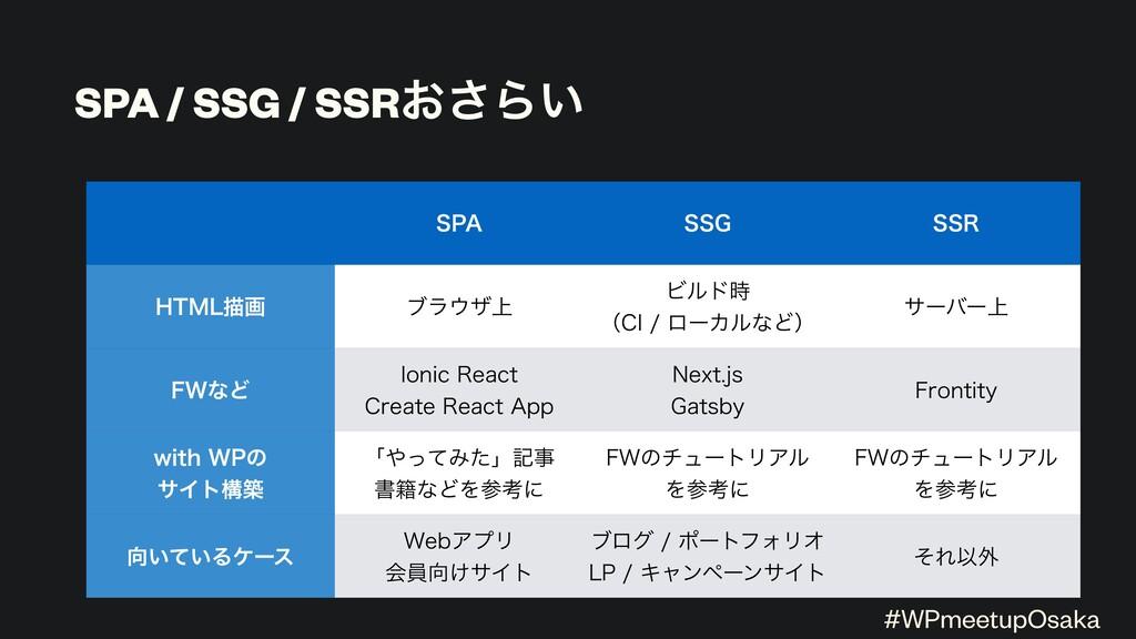 """SPA / SSG / SSR͓͞Β͍ 41"""" 44( 443 )5.-ඳը ϒϥβ্ Ϗϧ..."""