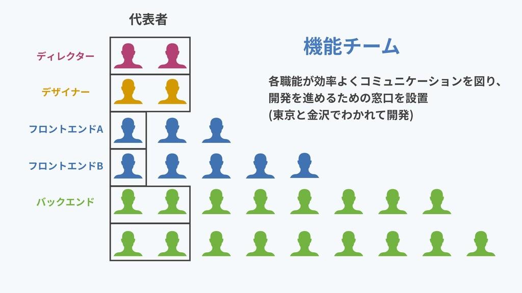 ディレクター デザイナー フロントエンドA フロントエンドB バックエンド 機能チーム 各職能...