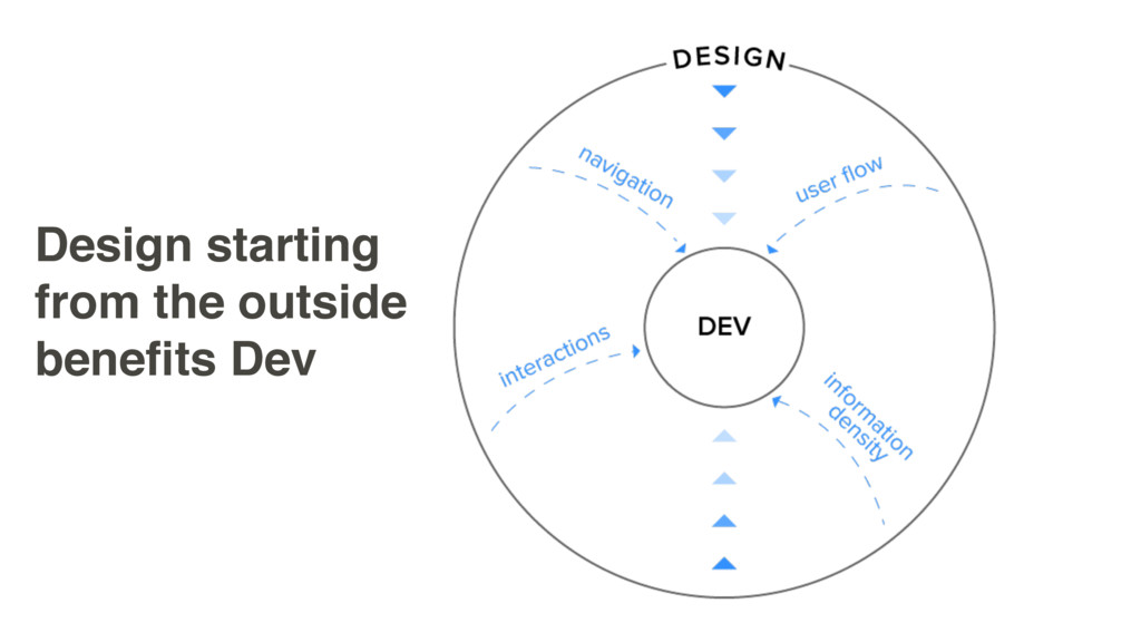 Design starting