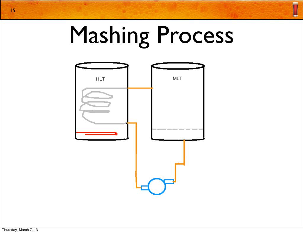 Mashing Process 15 Thursday, March 7, 13