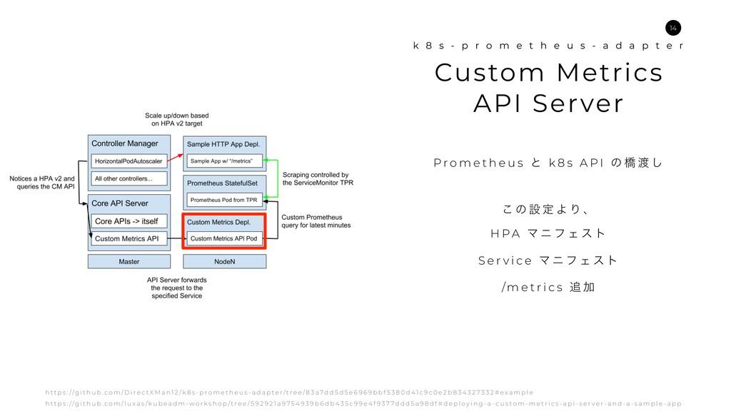 Custom Metrics API Server k 8 s - p r o m e t h...