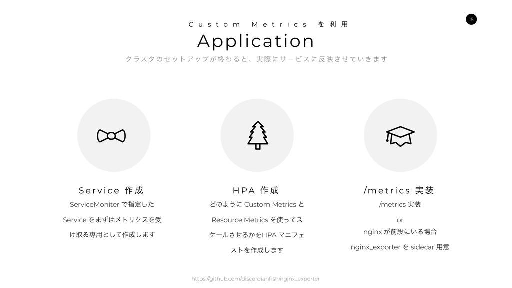 Application C u s t o m M e t r i c s Λ ར ༻ Ϋ ϥ...