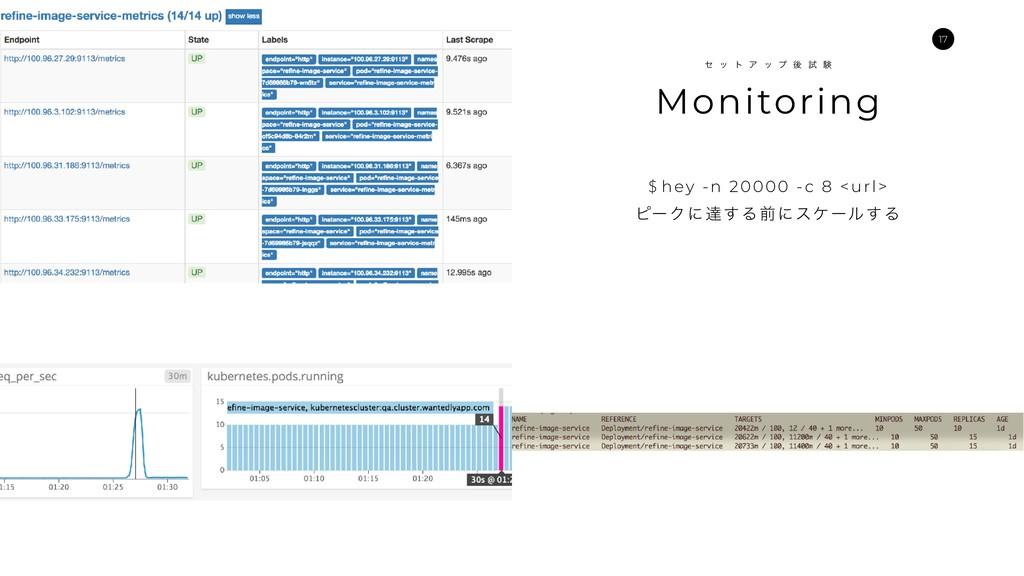 X Monitoring η ο τ Ξ ο ϓ ޙ ࢼ ݧ $ hey -n 20000 -...