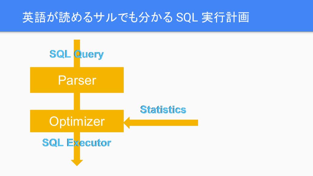 英語が読めるサルでも分かる SQL 実行計画 Parser Optimizer SQL Que...
