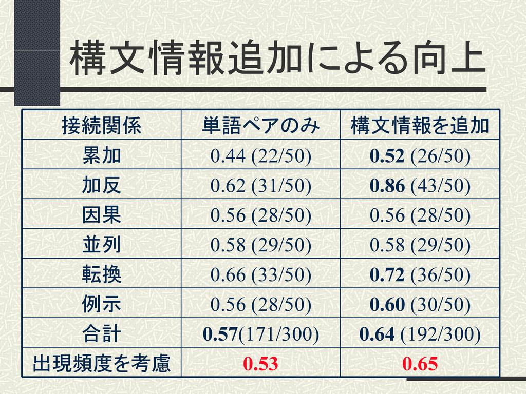 構文情報追加による向上 0.65 0.53 出現頻度を考慮 0.64 (192/300) 0....