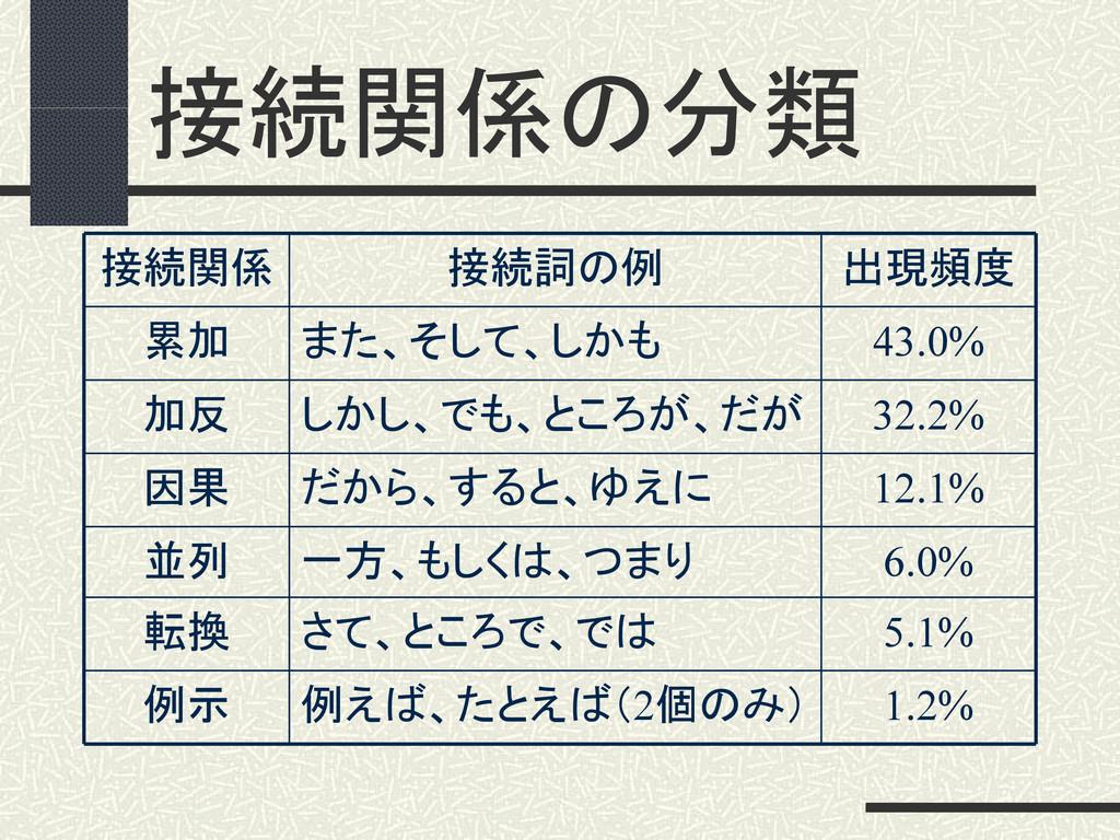 接続関係の分類 1.2% 例えば、たとえば(2個のみ) 例示 5.1% さて、ところで、では ...