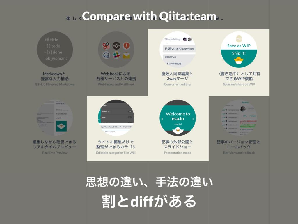 Compare with Qiita:team ࢥͷҧ͍ɺख๏ͷҧ͍ ׂͱdiff͕͋Δ
