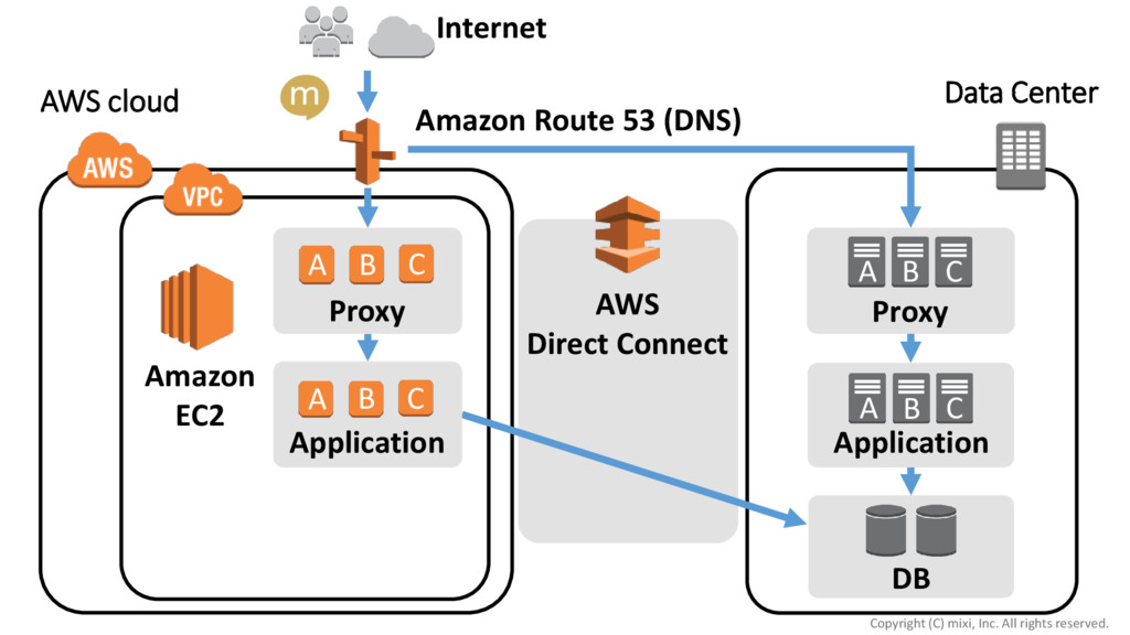 Internet Data Center Application Proxy DB AWS D...
