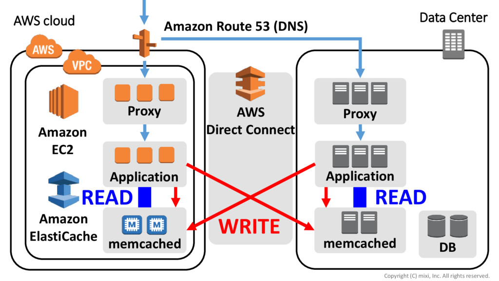 Application Proxy DB memcached AWS Direct Conne...