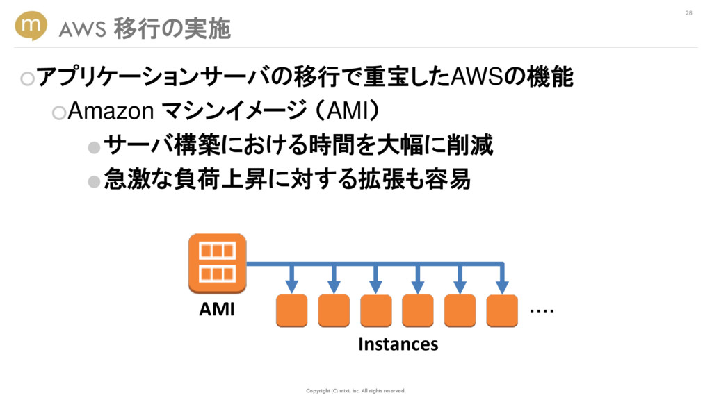 ○アプリケーションサーバの移行で重宝したAWSの機能 ○Amazon マシンイメージ (AMI...