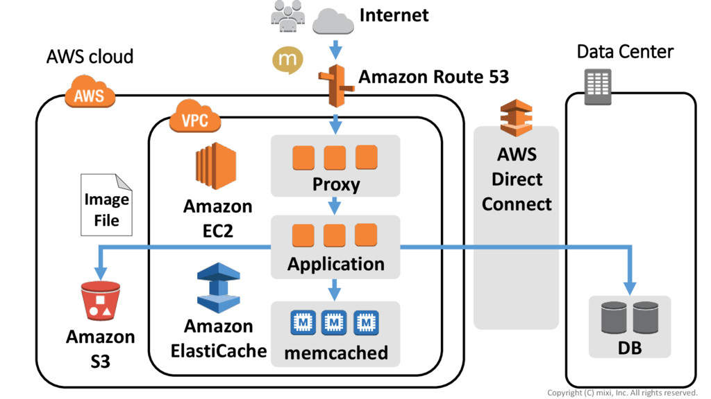 Internet Data Center DB AWS Direct Connect Amaz...