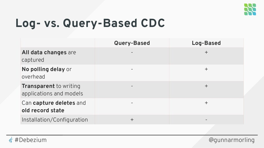 Log- vs. Query-Based CDC Query-Based Log-Based ...