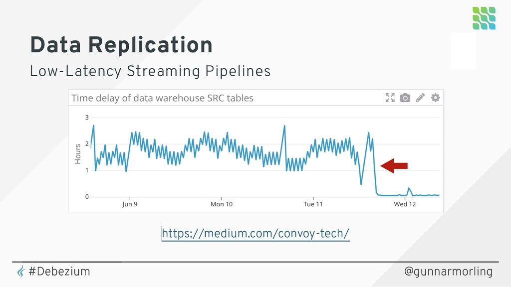 Data Replication Low-Latency Streaming Pipeline...