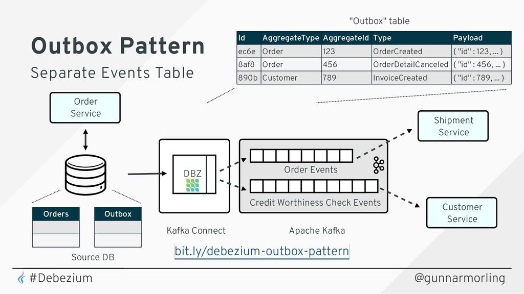 Source DB Kafka Connect Apache Kafka DBZ Order ...