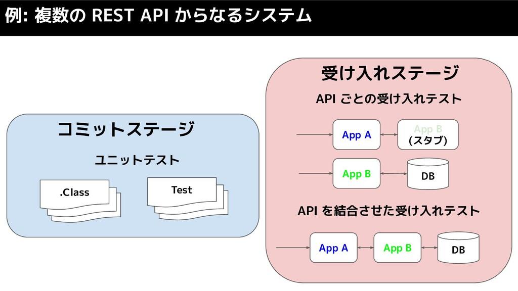例: 複数の REST API からなるシステム .Class コミットステージ .Class...