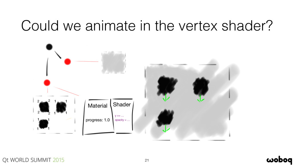 Could we animate in the vertex shader? 21