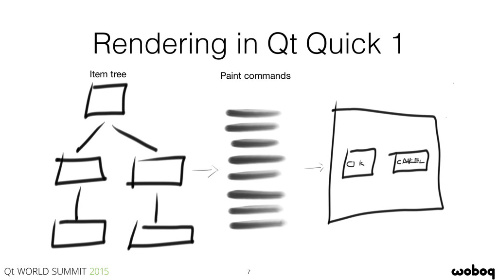 Rendering in Qt Quick 1 7