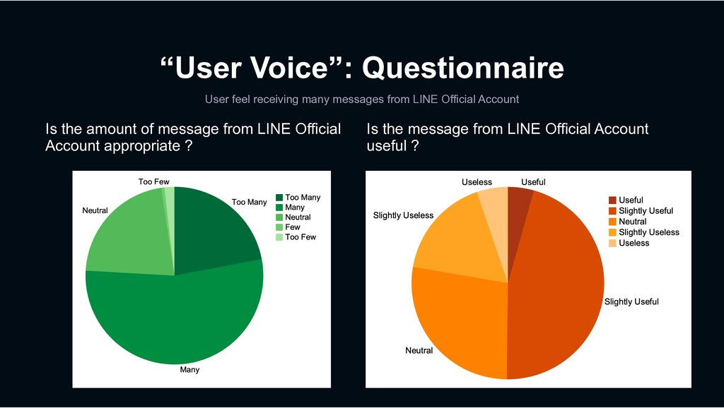 """User Voice"": Questionnaire User feel receiving..."