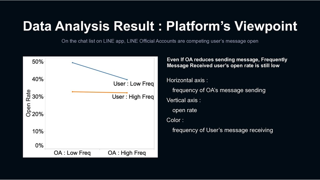 Data Analysis Result : Platform's Viewpoint On ...