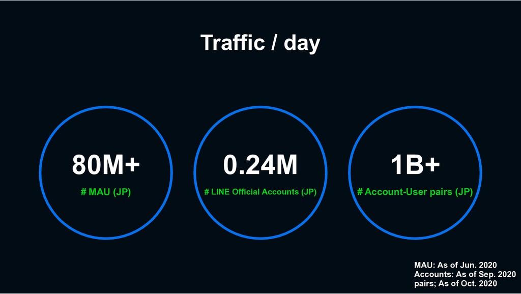 Traffic / day 80M+ # MAU (JP) 1B+ # LINE Offici...