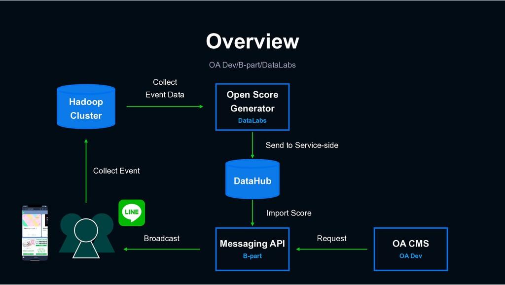 Overview OA Dev/B-part/DataLabs Hadoop Cluster ...