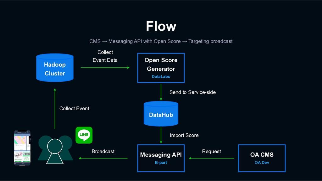 Flow Hadoop Cluster Open Score Generator DataLa...