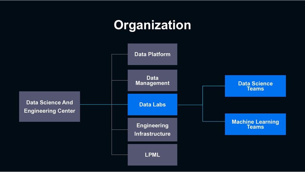 Organization Data Science Teams Data Platform D...