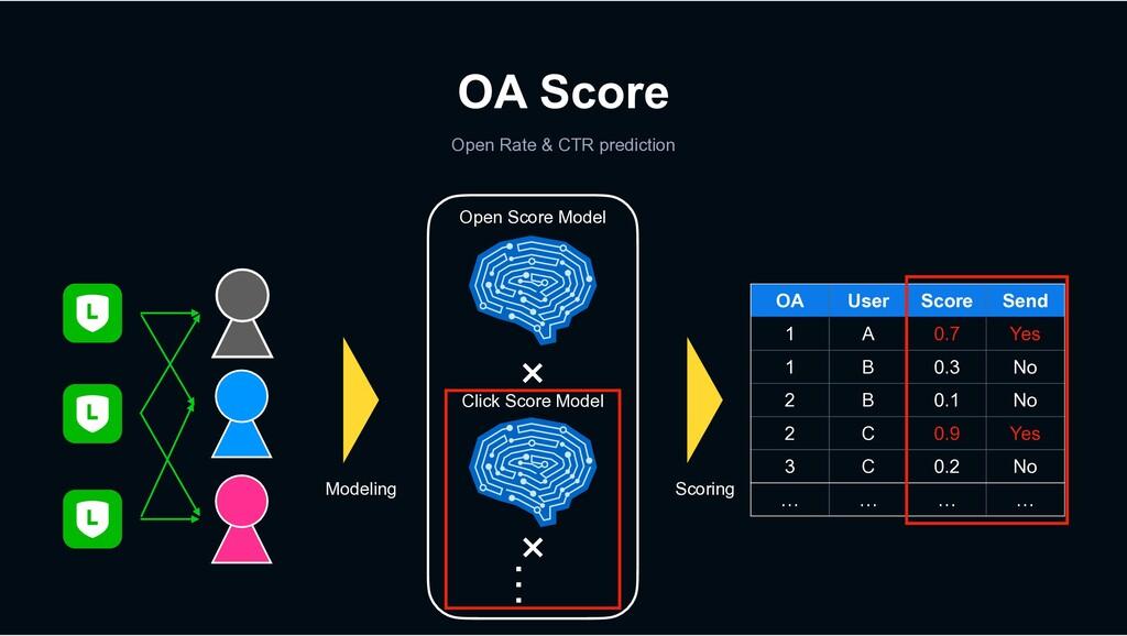 OA Score Open Rate & CTR prediction OA User Sco...