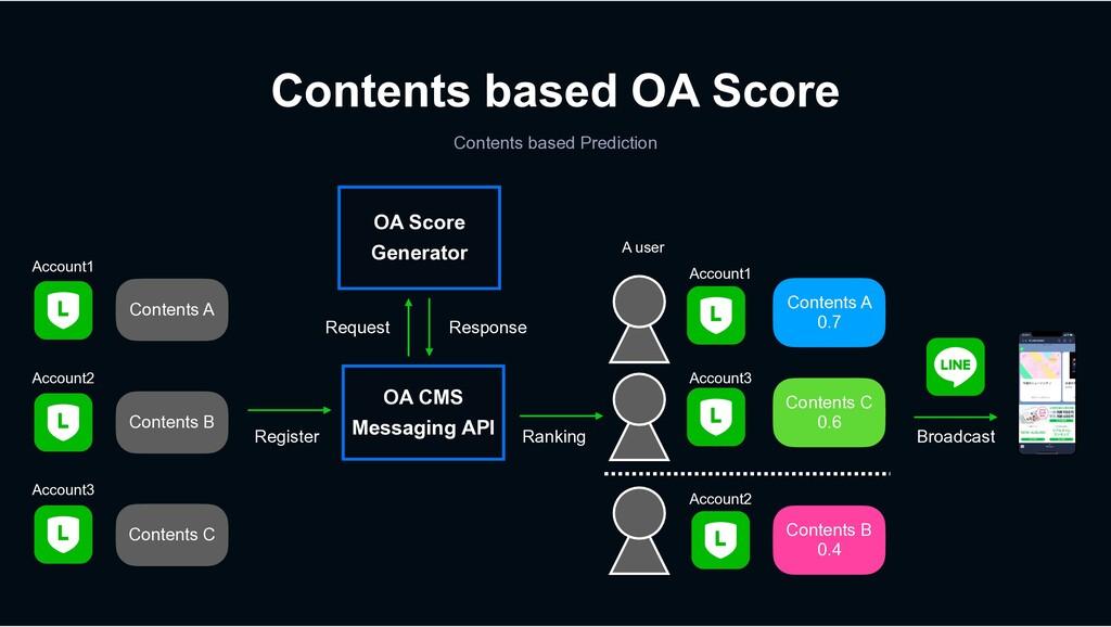 Contents based OA Score Contents based Predicti...