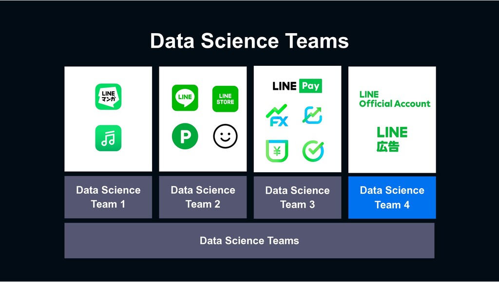 Data Science Teams Data Science Team 1 Data Sci...