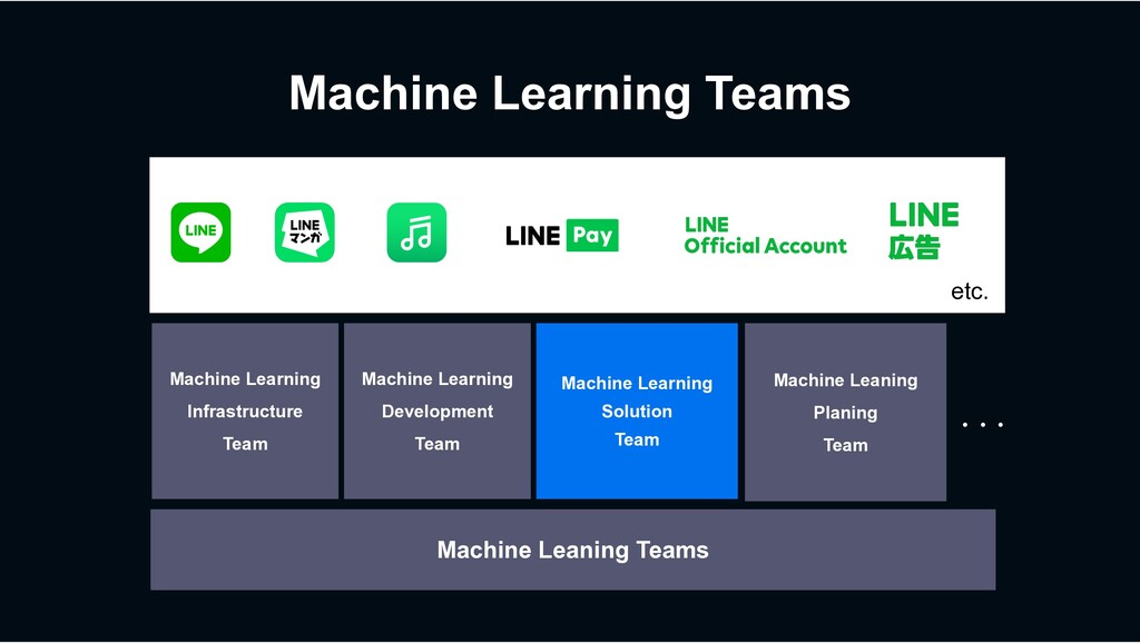 Machine Learning Teams etc.. Machine Leaning Te...